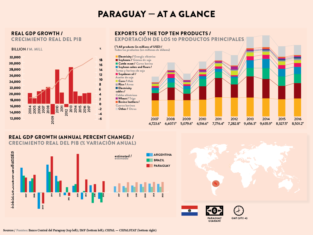 Infographic Paraguay's GDP