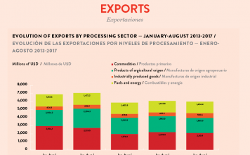 Infographic Paraguay 2018, Evolution of exports