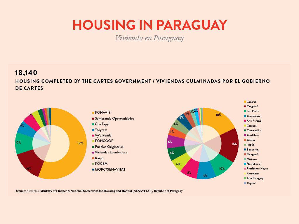 Infographic Paraguay 2018, Housing completed by the government