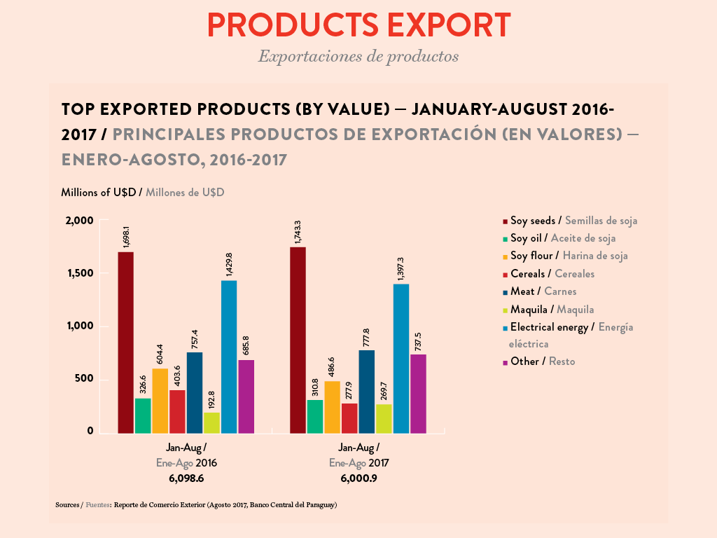 Top exported products by value