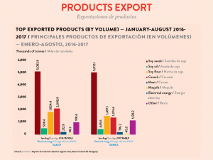 Top exported products by volume