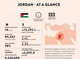 Jordan at a glance